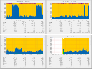 Effect of bots on server CPU